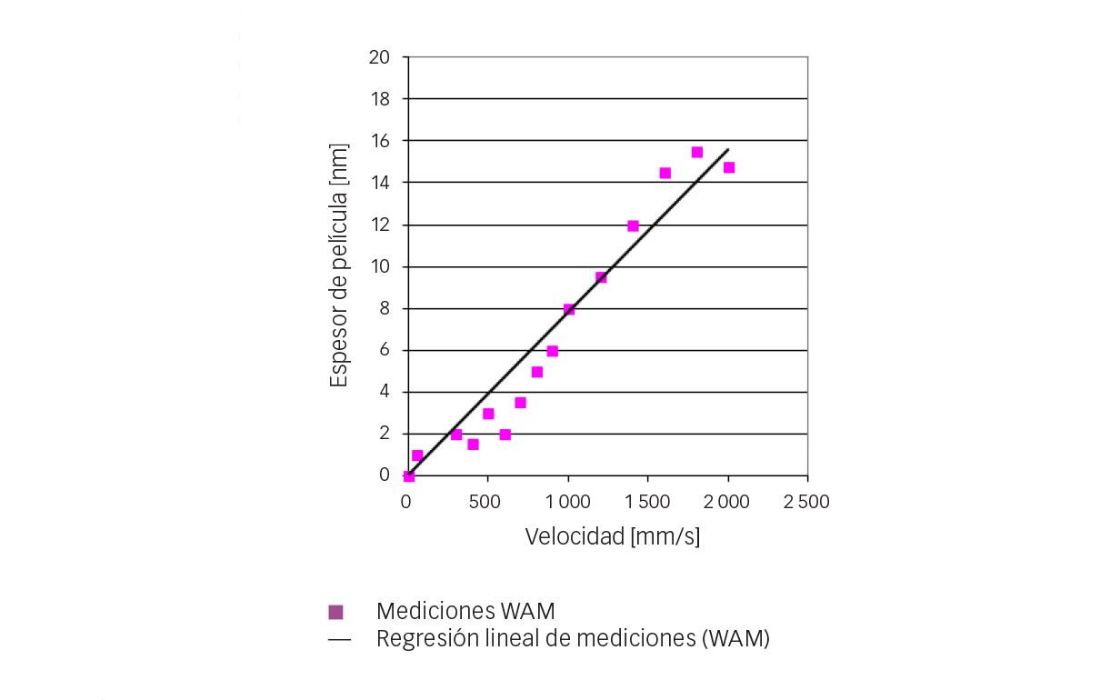 Fig. 4: Mediciones de espesor de película central del refrigerante R1233zd al aumentar la velocidad (t = 10 °C, p = 0,52 GPa).