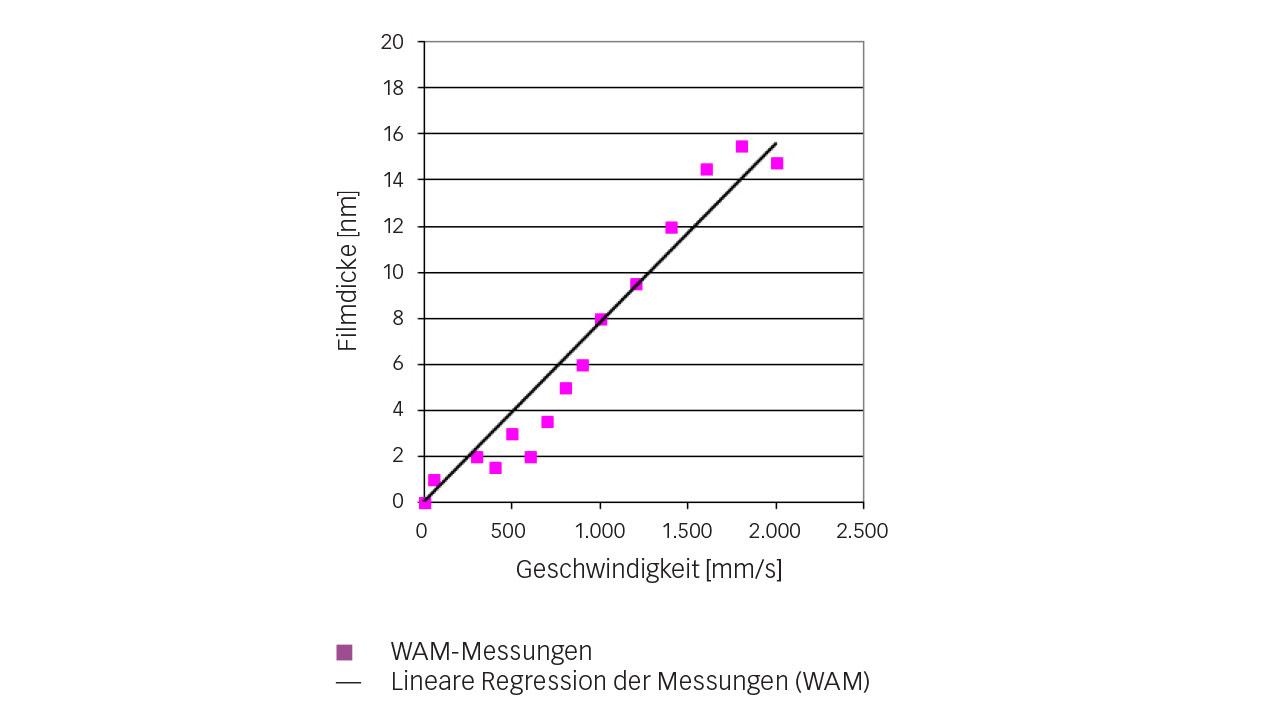Bild 4: Zentrale Filmdickenmessungen beim Kältemittel R1233zd bei zunehmender Geschwindigkeit (t = 10 °C, p = 0,52 GPa).