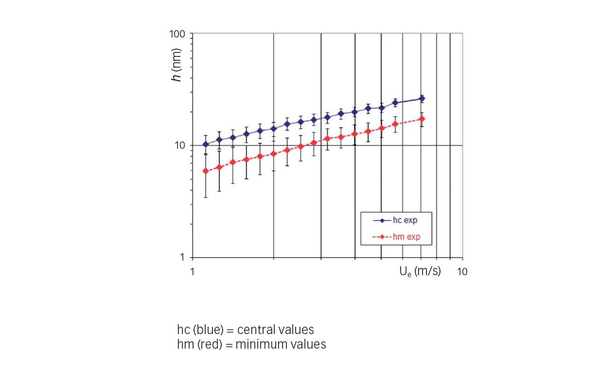 Fig. 5: Experimental film thickness variations versus entrainment speed (refrigerant HCFC-123, t = 10ºC (50ºF), p = 0.52 GPa).