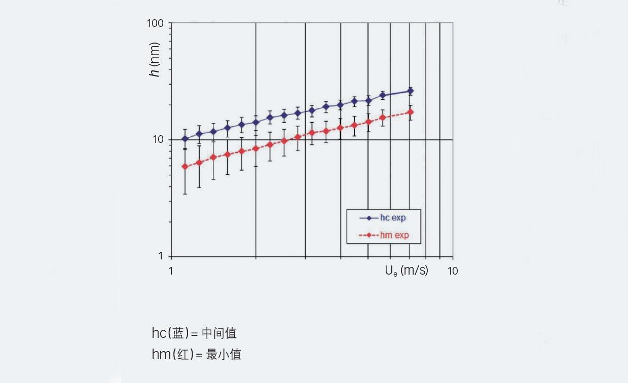 图5:试验膜厚变动与夹带速度(HCFC-123制冷剂,t = 10 °C, p = 0.52 GPa)。