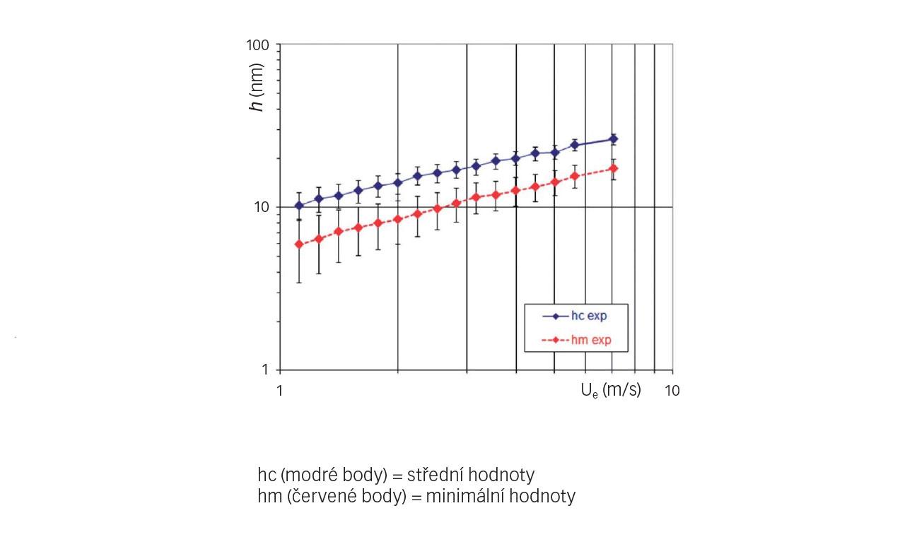 Obr. 5: Experimentálně zjištěné kolísání tloušťky filmu v závislosti na rychlosti unášení maziva (chladivo HCFC-123, t = 10 °C, p = 0,52 GPa).