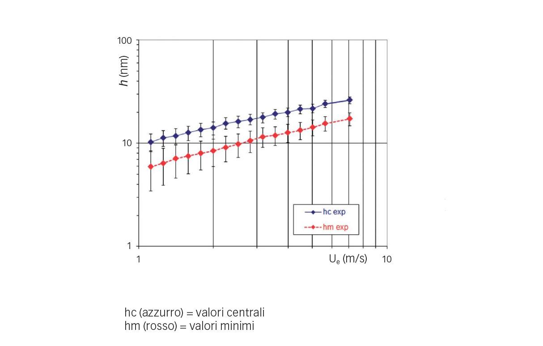 Fig. 5: Variazioni sperimentali dello spessore del film rispetto alla velocità di trascinamento (refrigerante HCFC-123, t = 10 °C, p = 0,52 GPa).