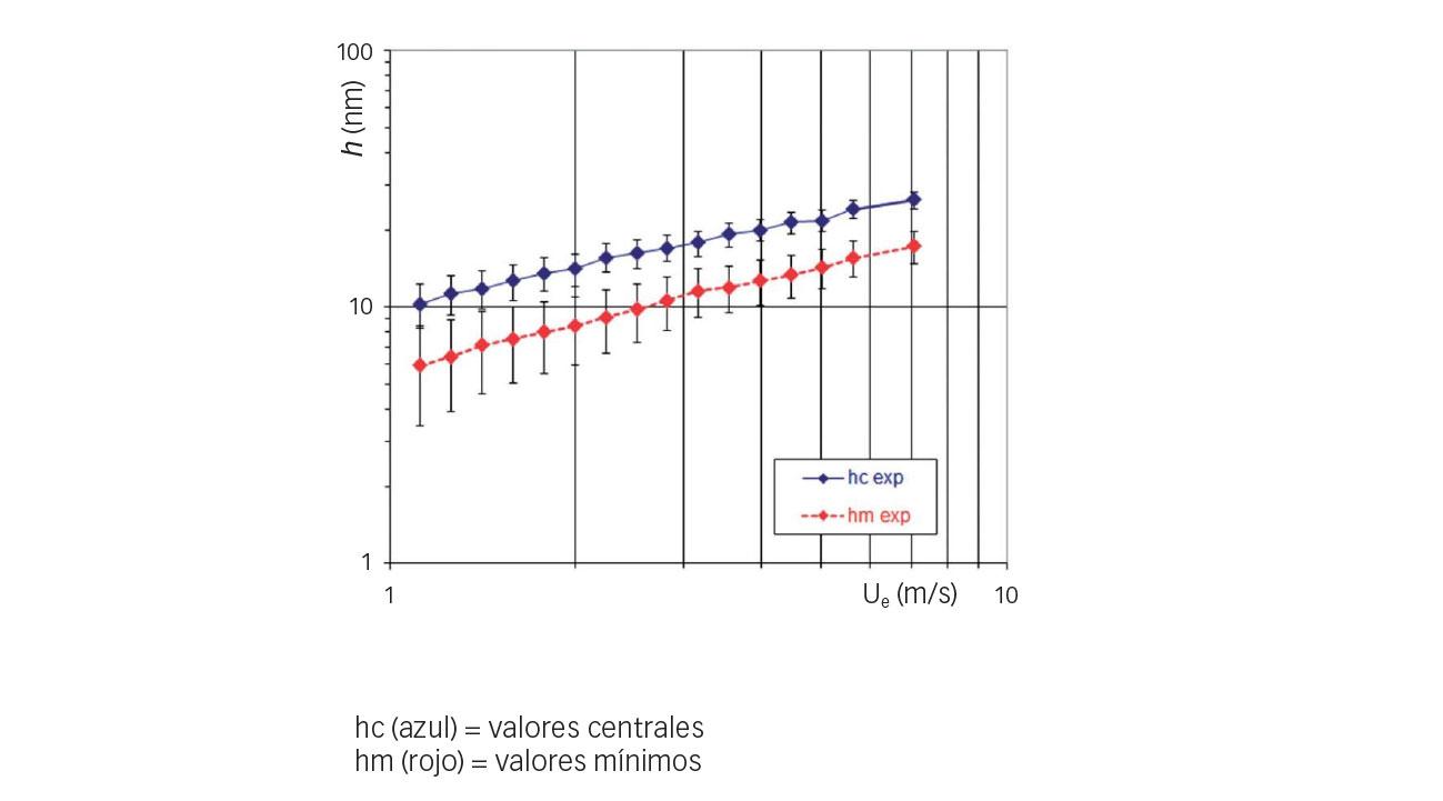 Fig. 5: Variaciones de espesor de película experimental en comparación con la velocidad de arrastre (refrigerante HCFC-123, t = 10 °C, p = 0,52 GPa).