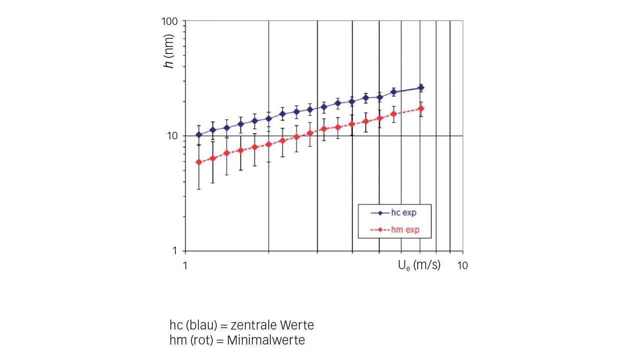 Bild 5: Experimentelle Filmdicke in Abhängigkeit von der Geschwindigkeit im Wälzpunkt (Kältemittel HCFC-123, t = 10 °C, p = 0,52 GPa).