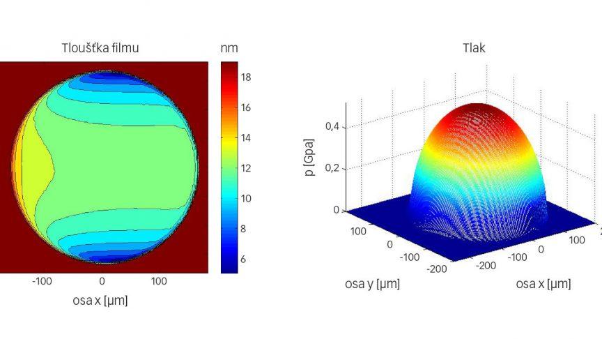 Obr. 6: Příklad stanovení tloušťky filmu a tlaku číslicovým výpočtem pro konfiguraci kulička na disku z obr. 3 a chladivo HCFC-123 při rychlosti unášení maziva 2 m/s.