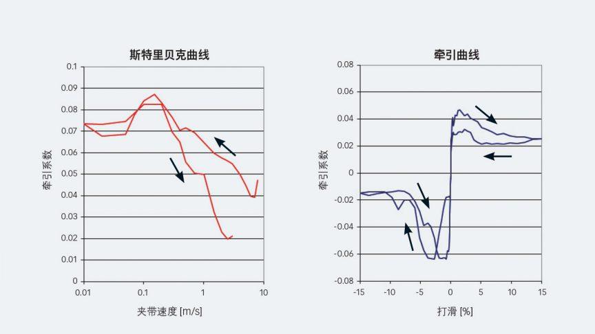 图7:R1233zd制冷剂、陶瓷球和符合SKF VC444规范(p=0.94 GPa)的淬透不锈氮钢的斯特里贝克曲线(左)和牵引曲线(右)。箭头显示的是夹带速度(左)和上下打滑(右)。