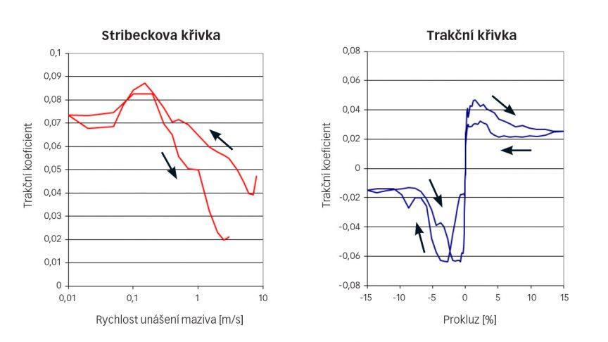 Obr. 7: (a) Stribeck a (b) trakční křivky chladiva R1233zd