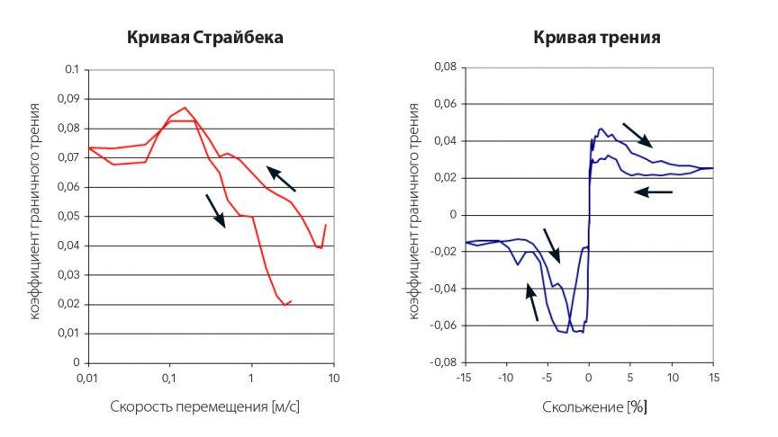 Рис. 7: Кривые Страйбека (слева) и трения (справа) для хладагента R1233zd