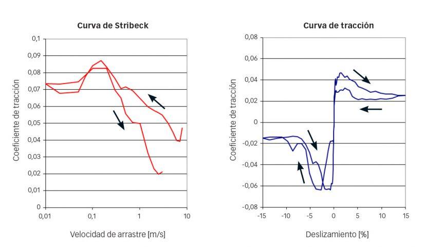 Fig. 7: Curva de Stribeck (izquierda), y curva de tracción (derecha) del refrigerante R1233zd, bolas de cerámica y acero inoxidable tratado con nitrógeno y sometido a temple total según la especificación VC444 (p=0,94 GPa) de SKF. Las flechas muestran la velocidad de arrastre (a) y el incremento y descenso del deslizamiento (b).