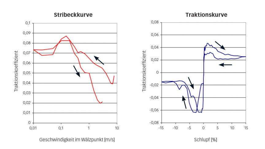 Bild 7: Stribeckkurve (links) und Traktionskurve (rechts) für das Kältemittel R1233zd