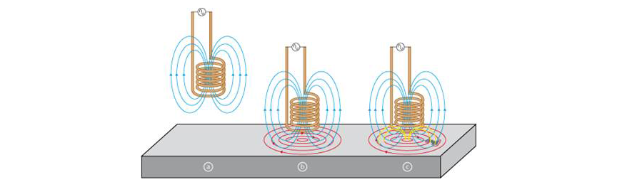 Fig. 3: Eddy current testing principles.