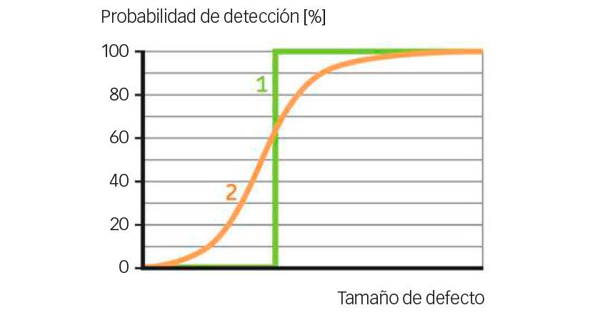 Fig. 6: Principios de una curva de probabilidad de detección.