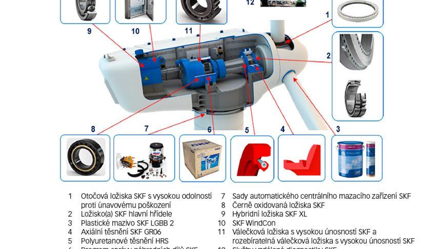 Obr. 1: Společnost SKF vyvinula širokou nabídku výrobků, služeb a řešení zaměřených na větrnou energii