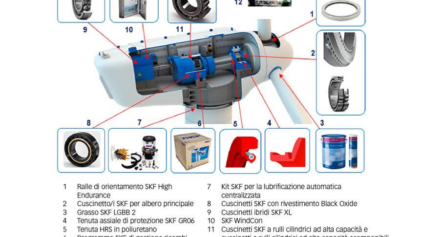 Fig. 1: SKF ha realizzato un'ampia gamma di prodotti, servizi e soluzioni destinati all'energia eolica.