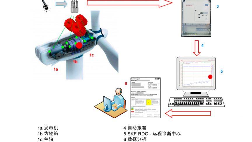 图2: 如何进行振动监测。