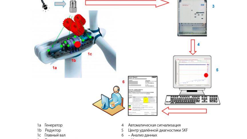 Рис. 2: Принцип выполнения мониторинга вибрации.
