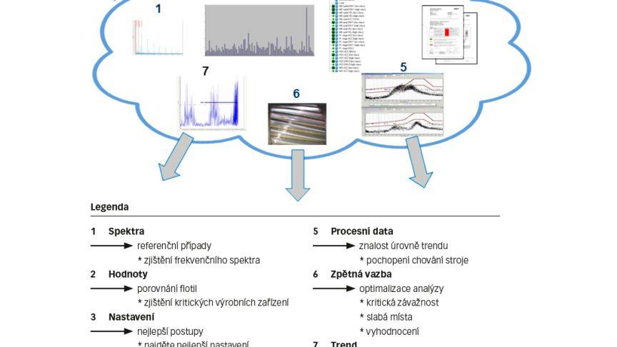Obr. 3: Analýza flotil turbín větrných farem