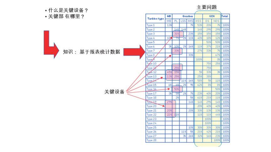 图4: 使用统计数据来确定关键设备。