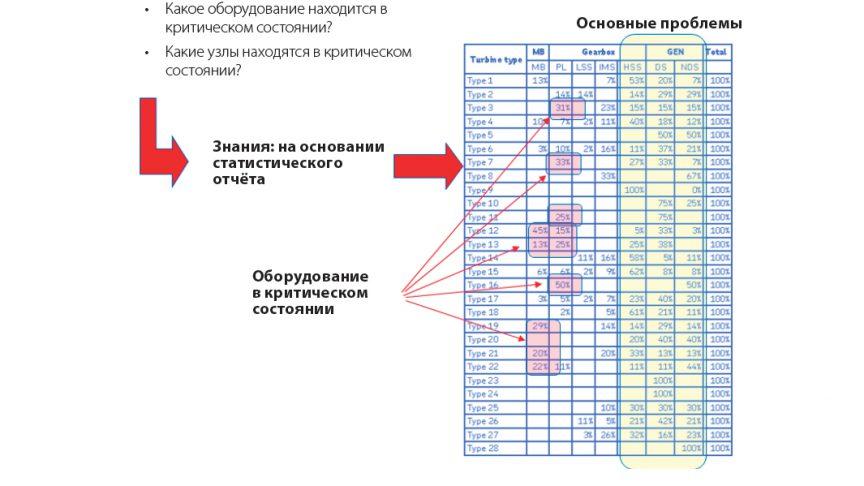 Рис. 4: Использование статистики для выявления проблемного оборудования.