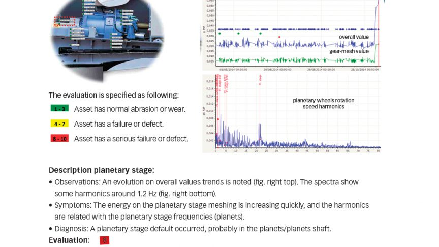 Fig. 5: Data from a 2 MW wind turbine over a six-month period showed increased vibration leading to inspection and repair.