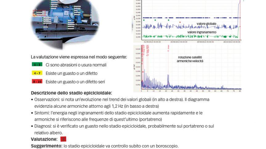 Fig. 5: Nel corso di sei mesi i dati di una turbina eolica da 2 MW denunciano un aumento di vibrazioni che richiede ispezioni e riparazioni.
