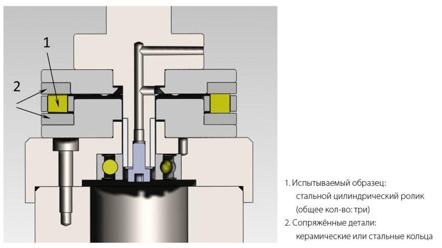 Рис. 1: Схематическое изображение испытательного стенда подшипников.