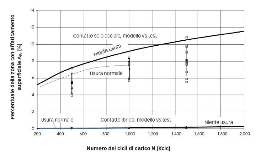 Fig. 2. Dati sperimentali (quadratini) rispetto alle simulazioni numeriche (curve continue) della zona di accumulo dell'affaticamento superficiale all'aumentare del numero di cicli, nelle condizioni di lavoro elencate in tab. 1.