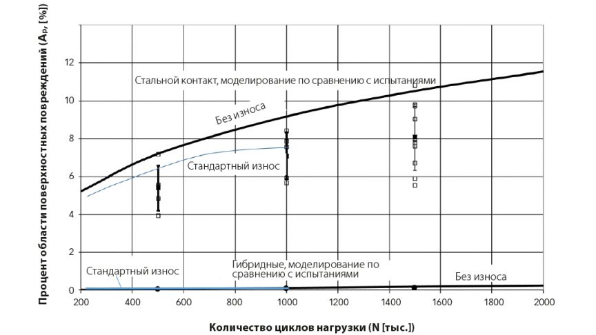 Рис. 2: Экспериментальные данные (квадратные точки) и результаты численного моделирования (сплошные кривые) накопления областей поверхностных повреждений при увеличении количества циклов в условиях работы, показанных в таблице 1.