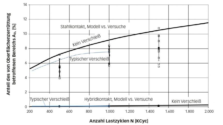 Bild 2: Experimentelle Daten (quadratische Punkte) vs. numerische Simulationen (durchgezogene Linien) der Schadensakkumulation durch Oberflächenzerrüttung bei einer zunehmenden Anzahl von Prüfzyklen unter den in Tabelle 1 aufgelisteten Prüfbedingungen.