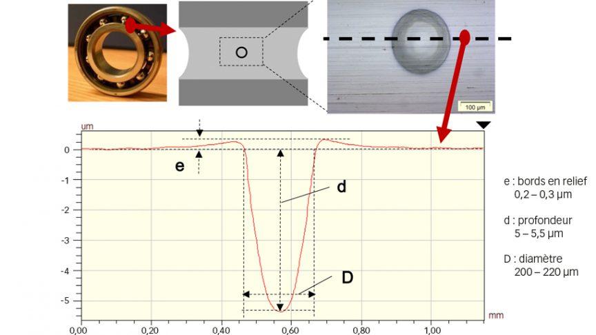 Fig. 3. Illustration représentant une empreinte artificielle dans une bague intérieure de roulement rigide à billes, et géométrie en coupe [9].