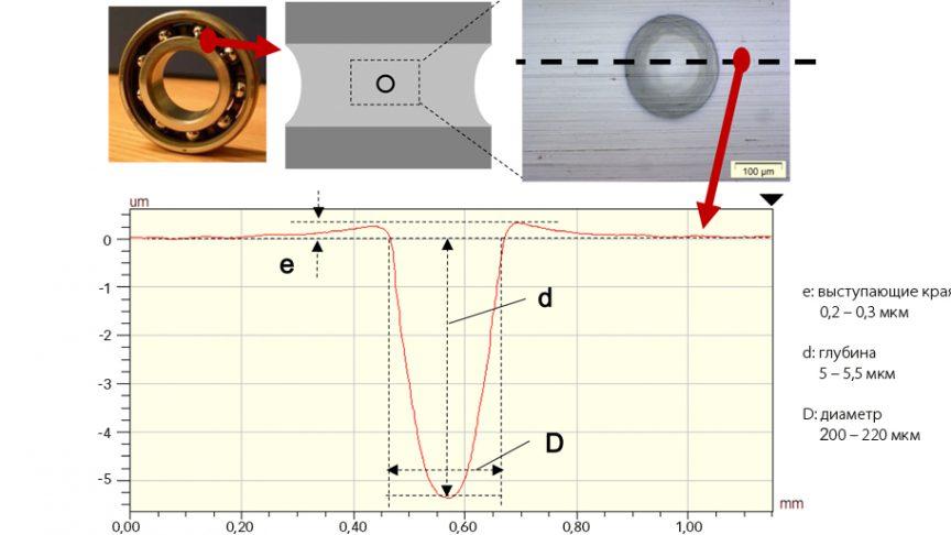 Рис. 3: Изображение искусственной вмятины на внутреннем кольце радиального шарикоподшипника и геометрия в поперечном сечении [9].