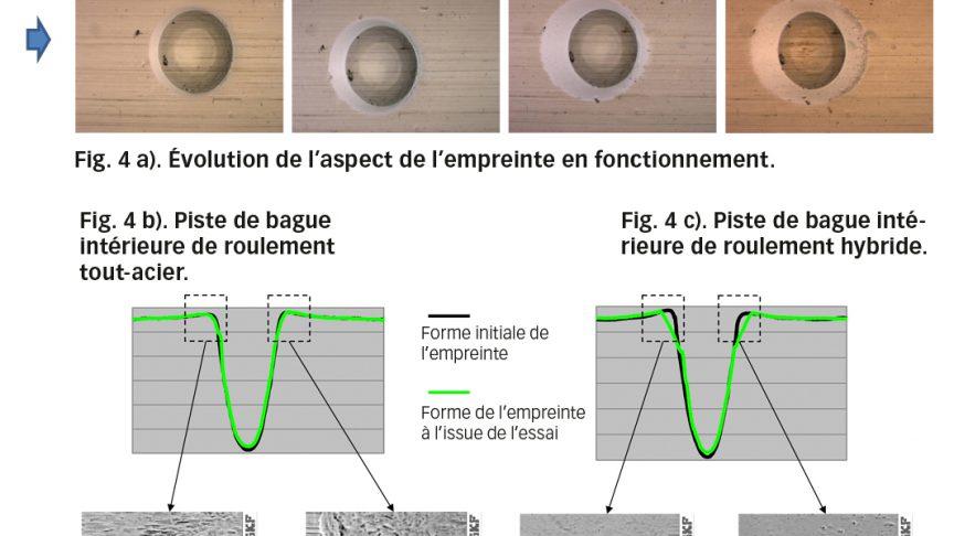 Fig. 4 : a) évolution de l'aspect de l'empreinte artificielle au fil du temps ; b) dans le roulement tout-acier avec mesures des profils d'empreinte correspondants ; c) dans le roulement hybride avec mesures des profils d'empreinte correspondants. Détails superficiels des bords de l'empreinte, respectivement en entrée et en sortie de l'empreinte, pour le roulement tout-acier, d) et e), et pour le roulement hybride, f) et g) [6].