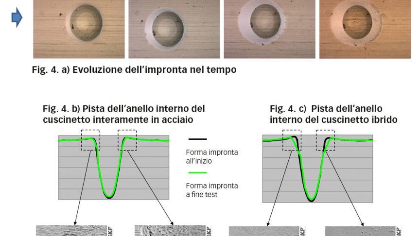 Fig. 4. a) Evoluzione dell'aspetto dell'impronta, b) nel cuscinetto interamente in acciaio con associate le misurazioni del profilo dell'impronta, c) nel cuscinetto ibrido con associate le misurazioni del profilo dell'impronta. Particolare della superficie dei bordi dell'impronta, rispettivamente lato ingresso e lato uscita, per il cuscinetto interamente in acciaio, d) ed e) e per quello ibrido f) e g) [6].