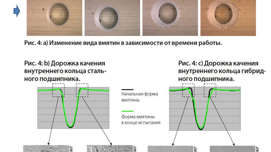 Рис. 4: a) Изменение вида искусственной вмятины в ходе работы, b) в стальном подшипнике, вместе с измерениями профиля вмятины, c) в гибридном подшипнике, вместе с измерениями профиля вмятины. Изображение поверхностей на переднем и заднем краях вмятин, соответственно, для стального подшипника (d и e) и для гибридного подшипника (f и g) [6].