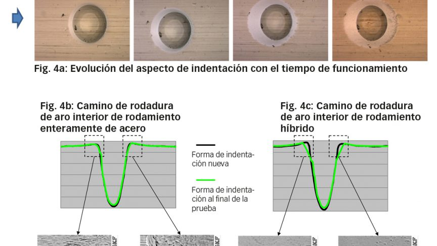 Fig. 4: a) Evolución de aspecto de indentación artificial durante el funcionamiento, b) en el rodamiento enteramente de acero con mediciones de perfil de indentaciones asociadas, c) en el rodamiento híbrido con mediciones de perfil de indentaciones asociadas. Detalles de la superficie de los bordes de indentaciones en el lado de ataque y de salida, respectivamente, en rodamientos enteramente de acero, d)y e) y en rodamientos híbridos f) y g) [6].