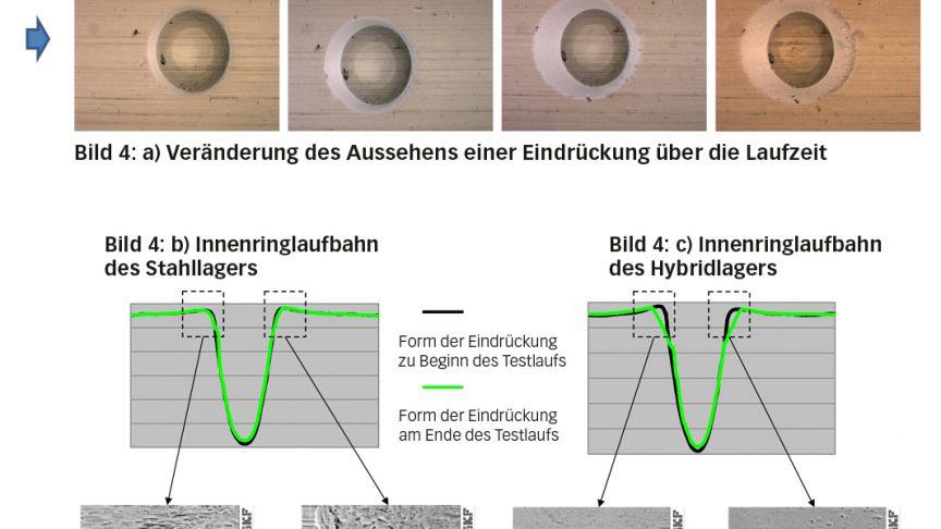 Bild 4: a) Entwicklung des Aussehens einer künstlich erzeugten Eindrückung während des Betriebs, b) beim Stahllager mit den zugehörigen Tiefenprofilmessungen, c) beim Hybridlager mit den zugehörigen Tiefenprofilmessungen. Oberflächendetails der Ränder im vorderen bzw. hinteren Bereich der Eindrückung beim Stahllager d) und e) und beim Hybridlager f) und g) [6].