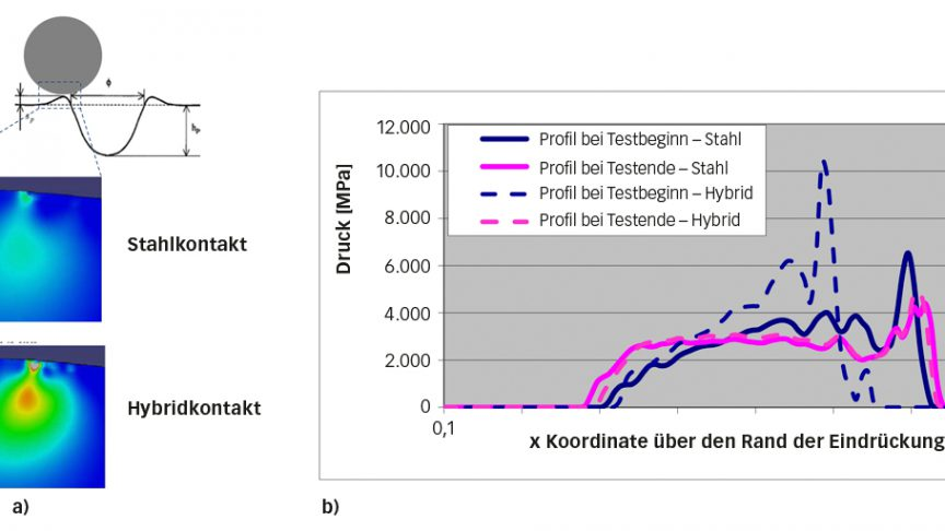 Bild 5: a) Zweidimensionales elasto-plastisches Modell für den nicht geschmierten Kontakt samt Zone mit hohen von Mises-Spannungen unter den aufgeworfenen Rändern. b) Vergleich der lokalen elastischen Druckverteilung am aufgeworfenen Rand der Eindrückung bei Überrollung im Fall von Stahl- und Hybridlagern; dabei wird die Form der jeweiligen Eindrückung zu Beginn und am Ende des Tests betrachtet [6].