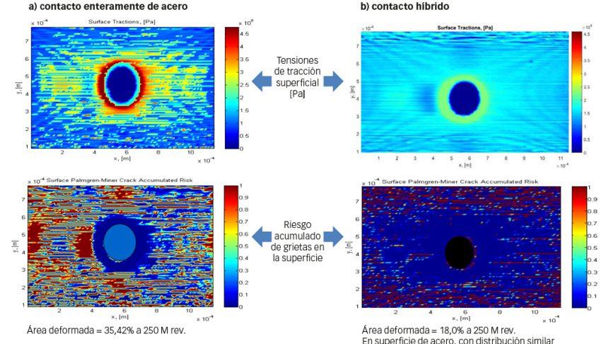 Fig. 6: Modelización de deformación superficial de indentación nueva y simulada a 250 M de revoluciones de fatiga acumulada. El lado de ataque es a la derecha de cada ilustración, el trasero a la izquierda [6].
