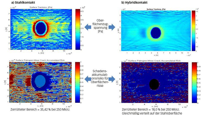 Bild 6: Modellierung der Oberflächenzerrüttung im Bereich der Eindrückung zu Beginn und nach 250 MioU hinsichtlich entstandener Ermüdung. Der vordere Bereich in Richtung Überrollung befindet sich jeweils rechts im Bild, der hintere Bereich links [6].