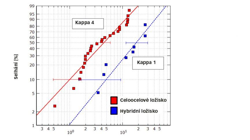 Obr. 7: Relativní trvanlivost celoocelového a hybridního ložiska po vzniku vtisku za stejných zatěžovacích podmínek; Mazací poměr (kappa) celoocelových a hybridních ložisek činila 4.