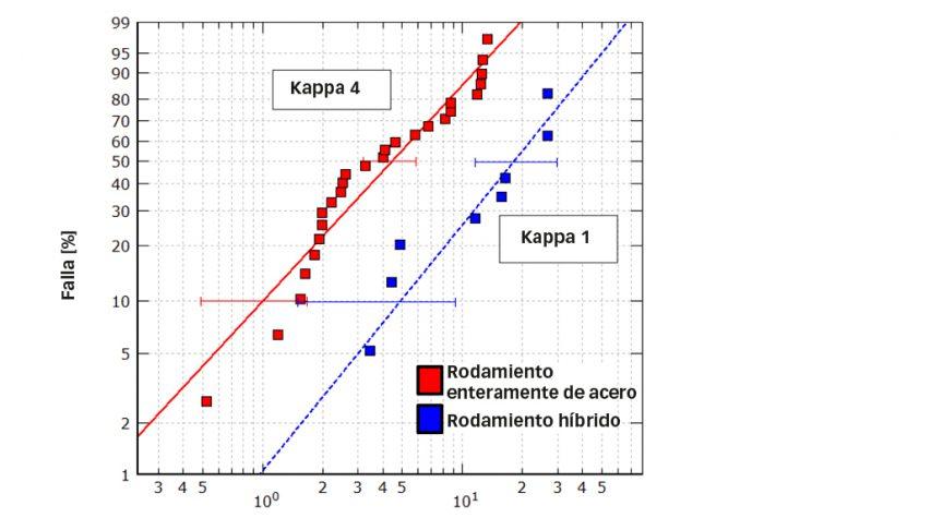 Fig. 7: Vida de indentación relativa en rodamientos enteramente de acero e híbridos bajo las mismas condiciones de carga; la calidad de la lubricación (condiciones kappa) era de 4 en los rodamientos enteramente de acero y de 1 en los rodamientos híbridos [6].