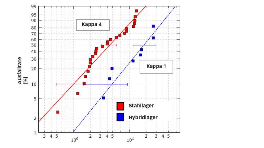 Bild 7: Relative Lebensdauer von künstlich mit Eindrückungen geschädigten Stahl- und Hybridlagern bei gleicher Belastung; die Schmierungsqualität (Kappa-Bedingung) betrug 4 bei Stahllagern und 1 bei Hybridlagern [6].