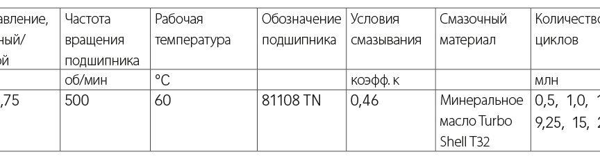 Таблица 1: Испытательный стенд подшипников – условия испытаний.