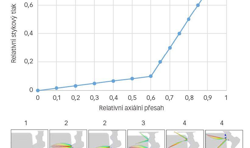 Vliv přesahu v axiálním směru na účinnost těsnění