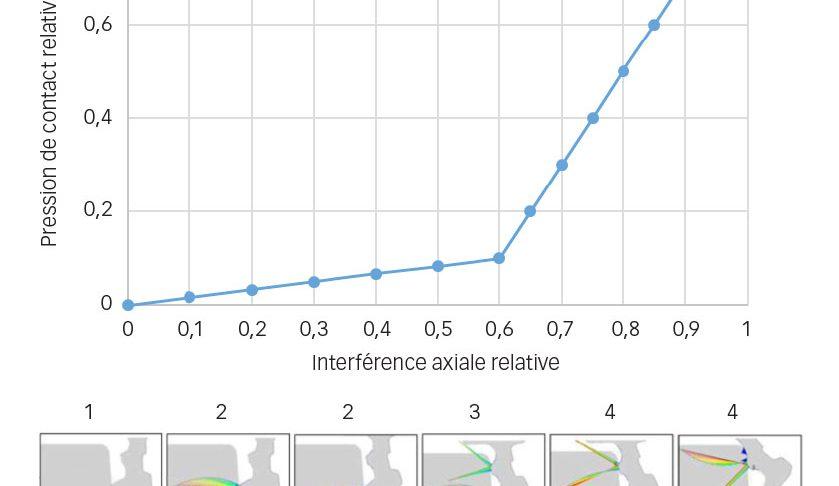 Impact de l'interférence axiale sur l'efficacité de l'étanchéité.