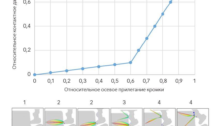 Влияние осевого прилегания кромки на эффективность уплотнения.