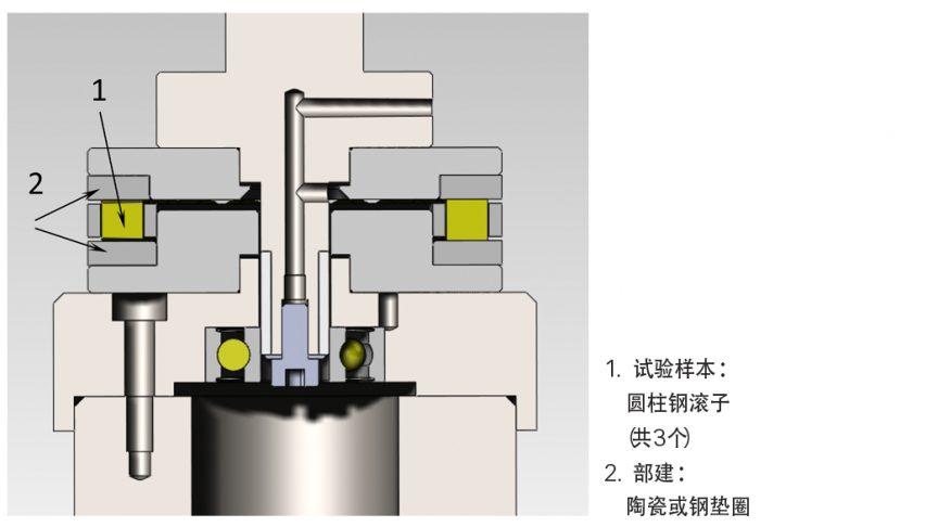 图1:轴承试验台示意图。