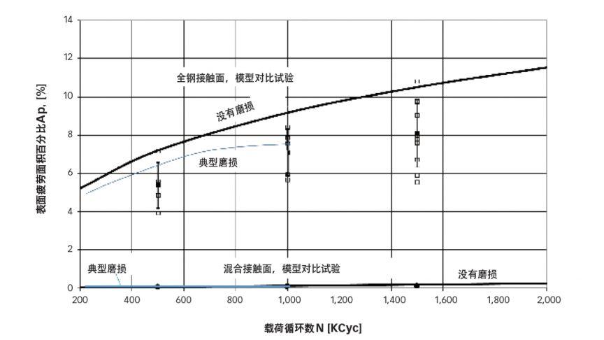 图2:在表1工作条件下,随着循环数增加,表面疲劳面积积累的试验数据(方点)与数字仿真(实线)。