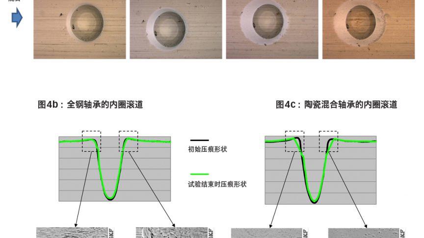 图4:a)人工压痕方面随运行时间的发展,b)全钢轴承及其相关压痕形貌测量结果,c)陶瓷混合轴承及其相关压痕形貌测量结果。全钢轴承d)和e)及陶瓷混合轴承f)和g)各自的前导和后边缘压痕处的表面细节[6]。