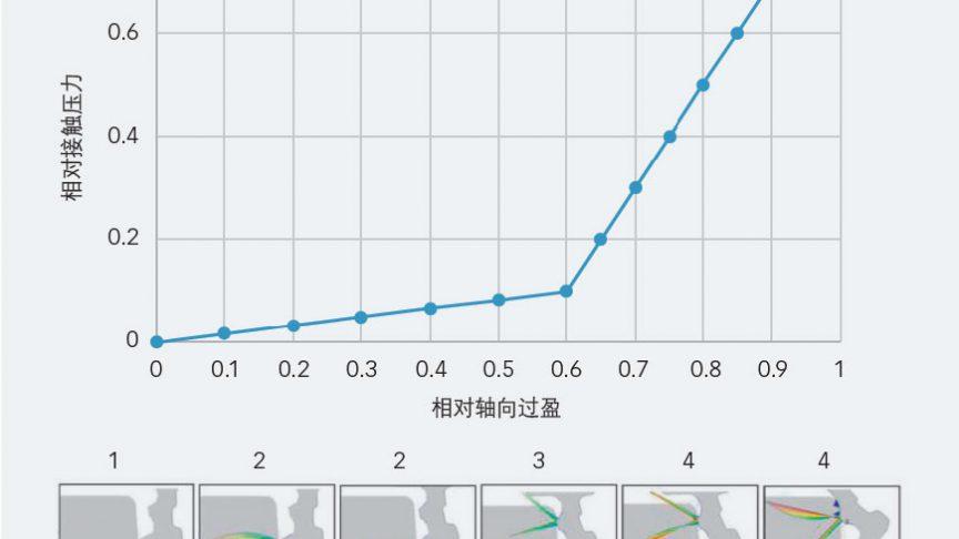 轴向过盈对密封有效性的影响。